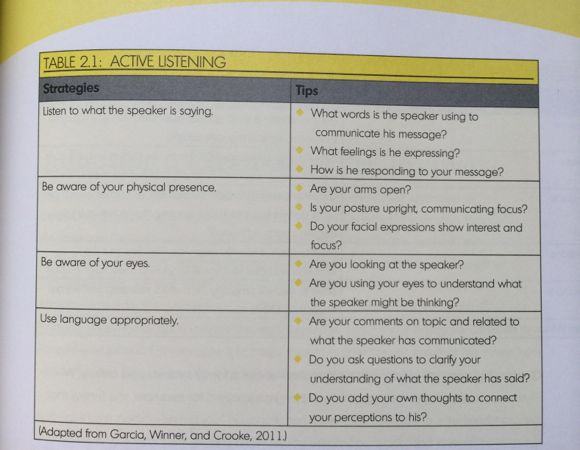 Learning to actively listen is key to good communication. A resource table for active listening is provided which I found to be very helpful.